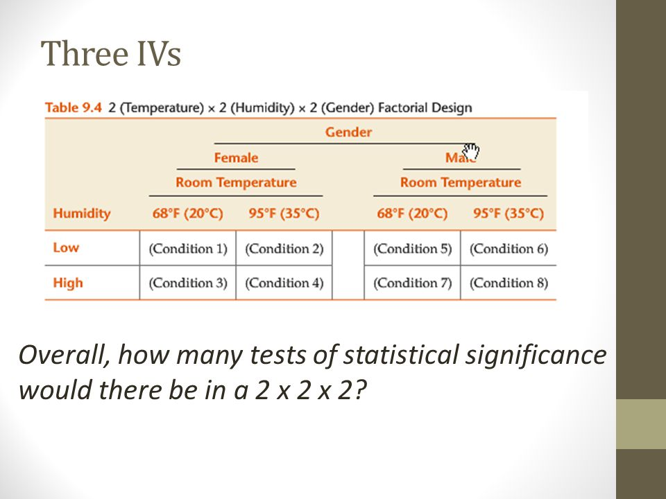 Three IVs Overall, how many tests of statistical significance