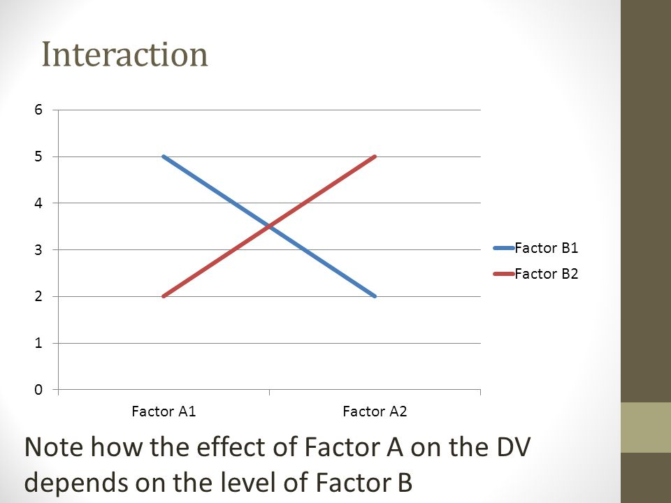 Interaction Note how the effect of Factor A on the DV