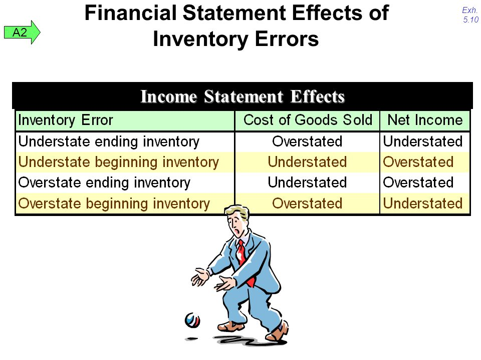 Financial Statement Effects of Inventory Errors
