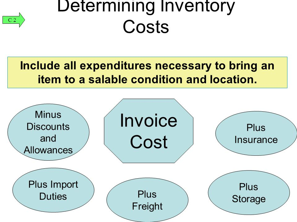 Determining Inventory Costs