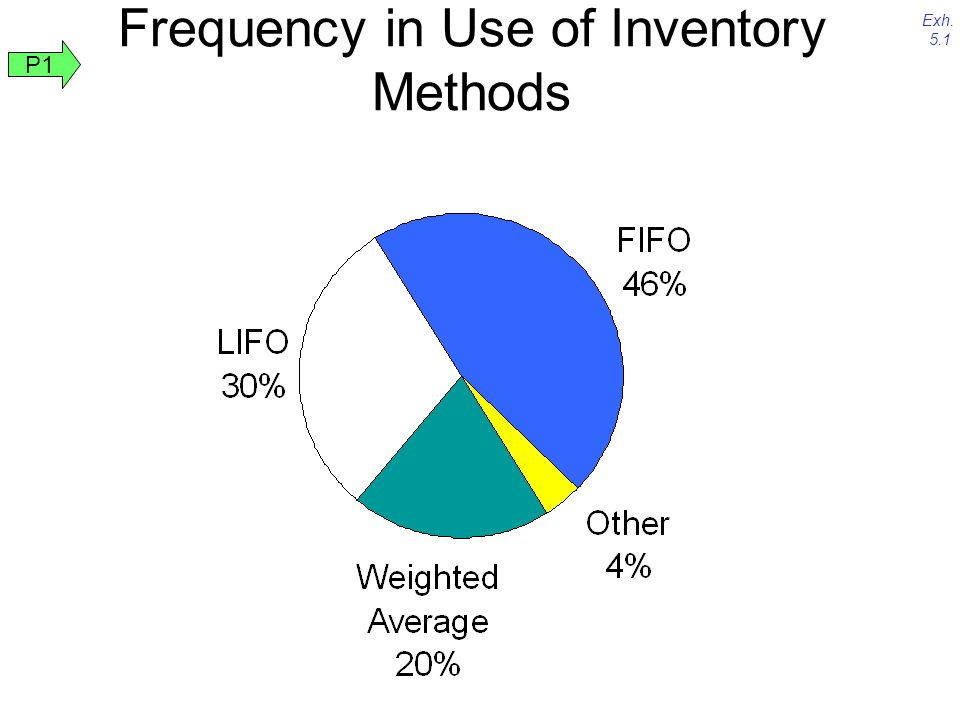 Frequency in Use of Inventory Methods