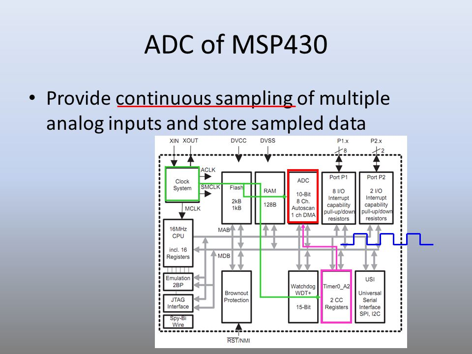 ADC of MSP430 Provide continuous sampling of multiple analog inputs and store sampled data