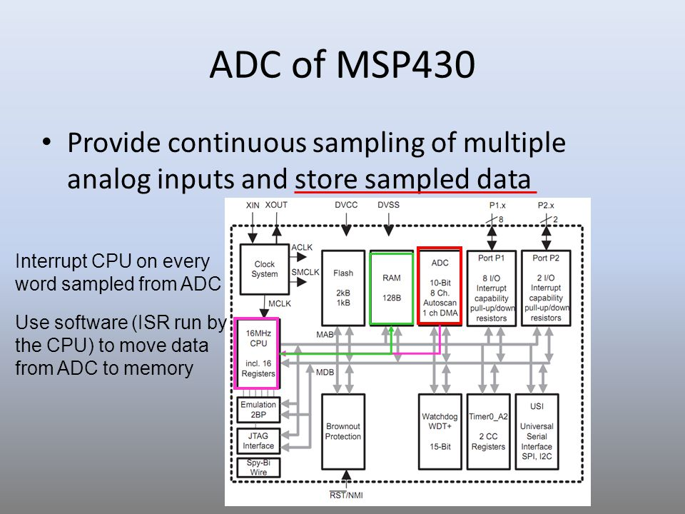 ADC of MSP430 Provide continuous sampling of multiple analog inputs and store sampled data. Interrupt CPU on every word sampled from ADC.
