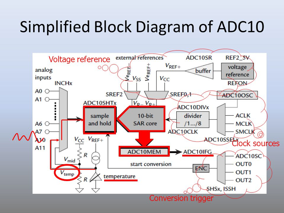 Simplified Block Diagram of ADC10