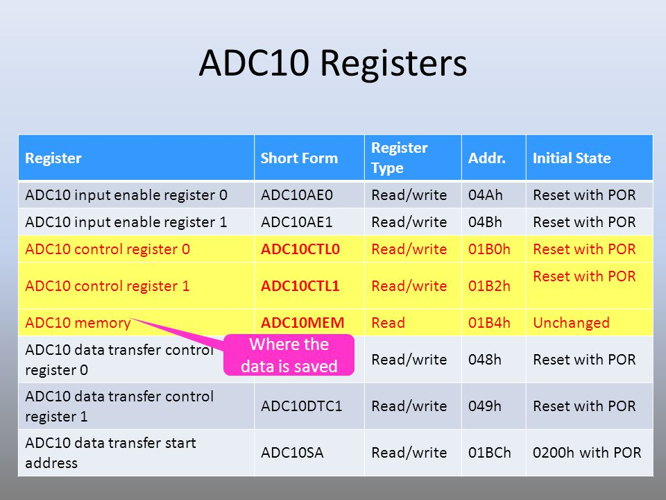 ADC10 Registers Where the data is saved Register Short Form