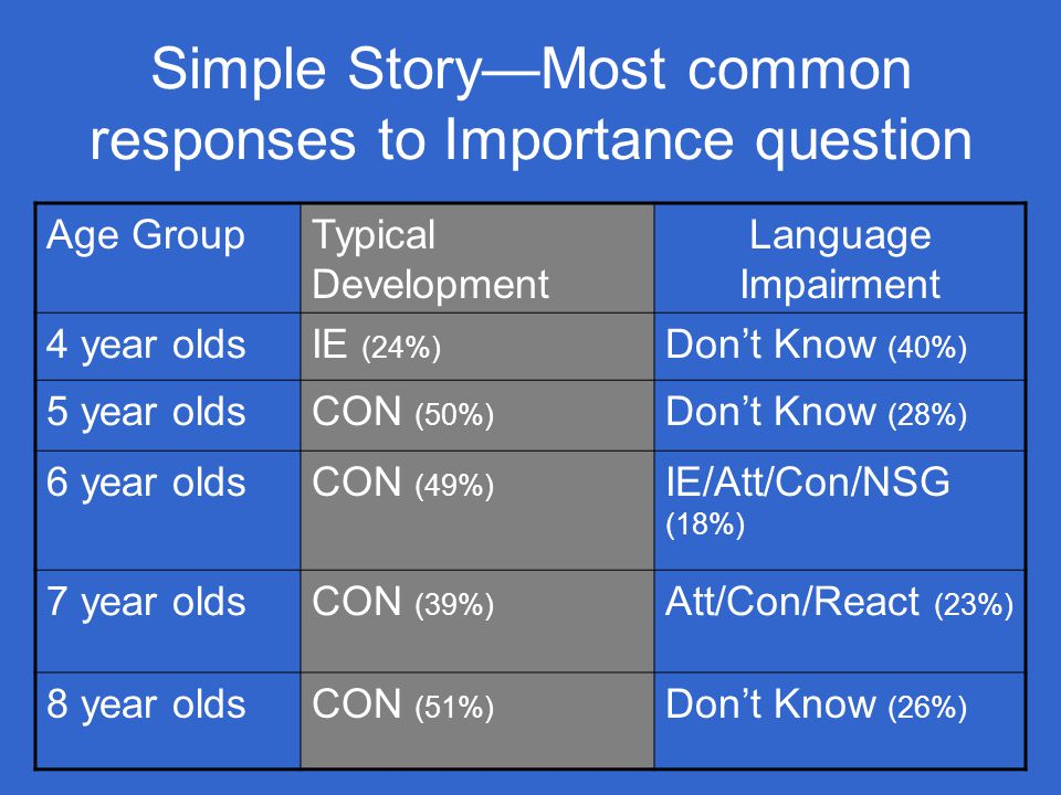 Simple Story—Most common responses to Importance question