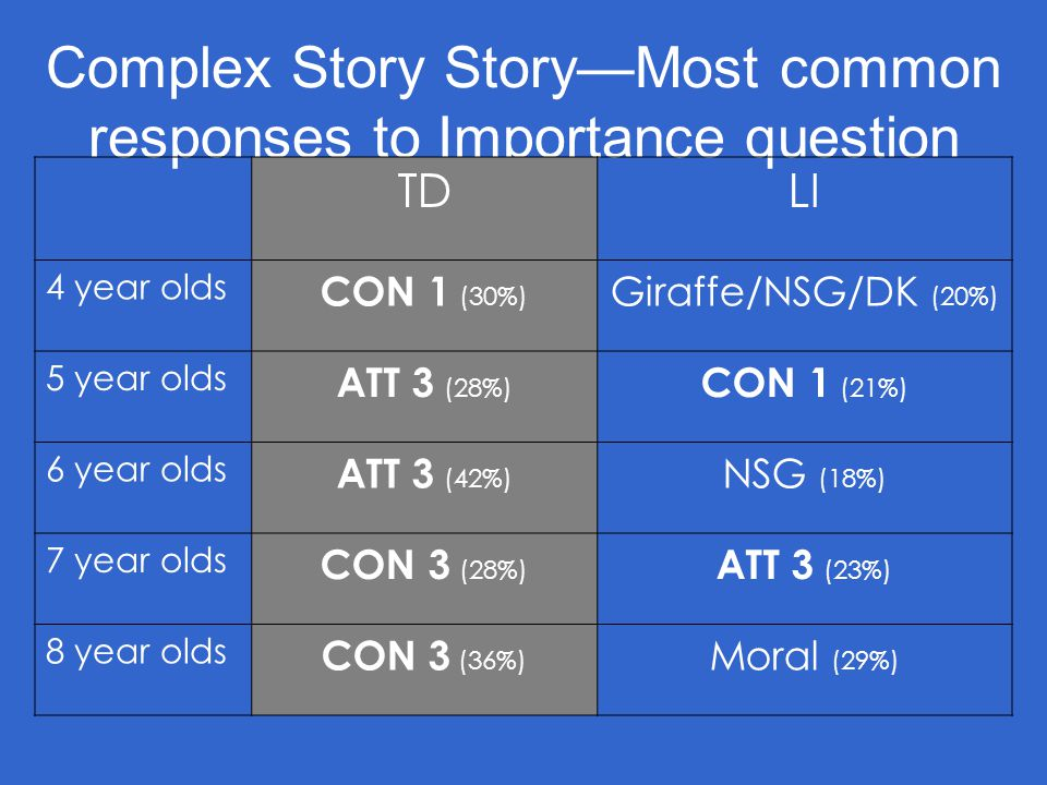 Complex Story Story—Most common responses to Importance question