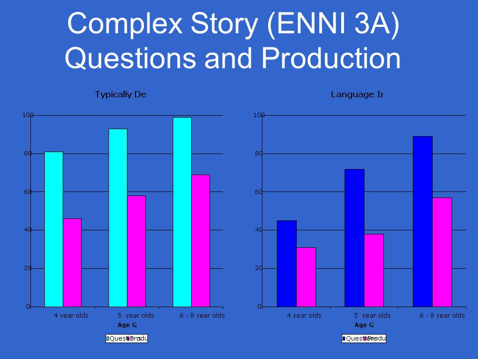Complex Story (ENNI 3A) Questions and Production