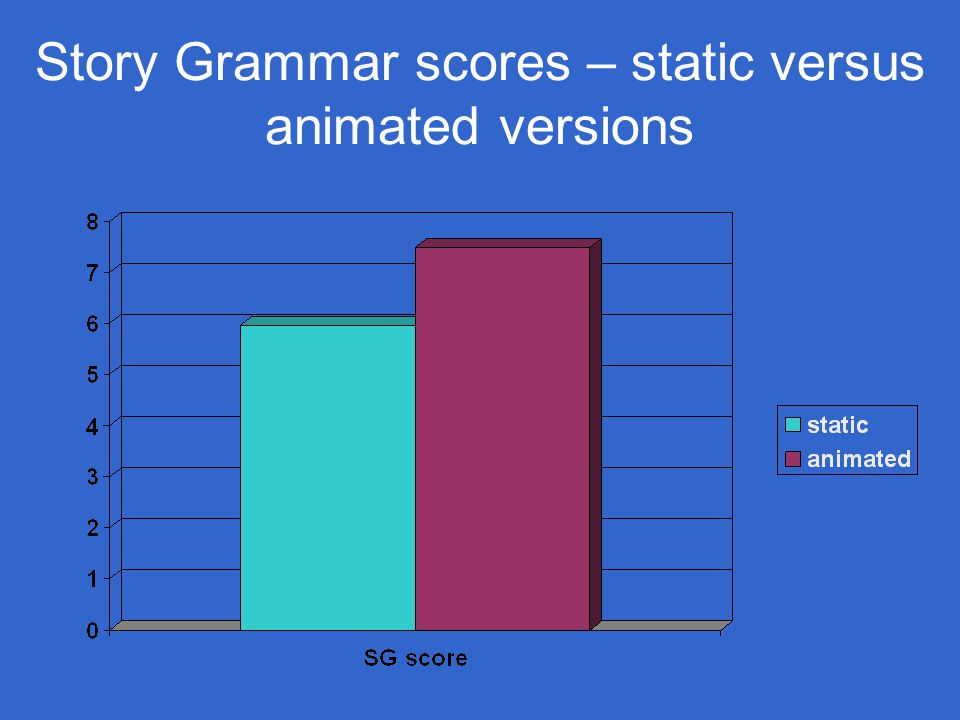 Story Grammar scores – static versus animated versions