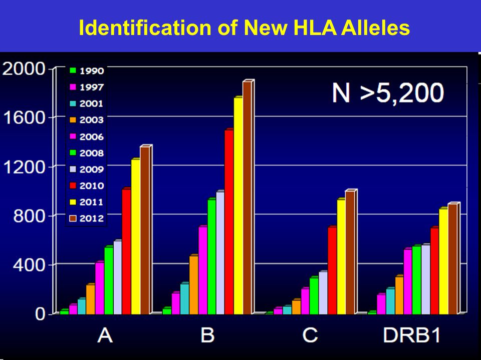Identification of New HLA Alleles