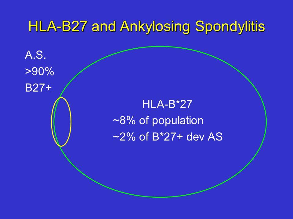 HLA-B27 and Ankylosing Spondylitis