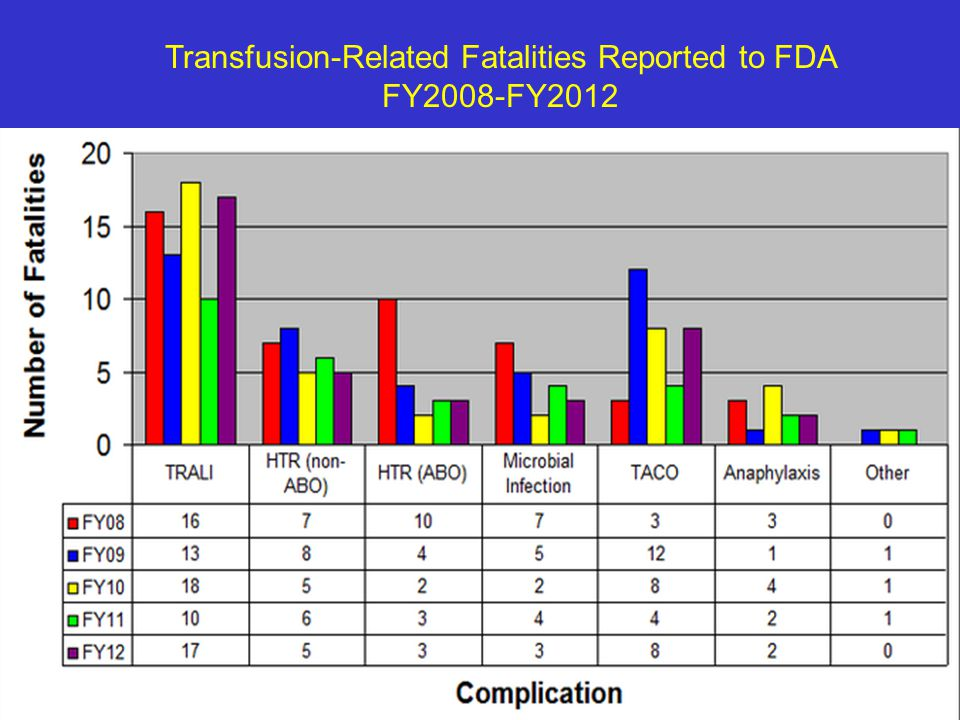 Transfusion-Related Fatalities Reported to FDA FY2008-FY2012