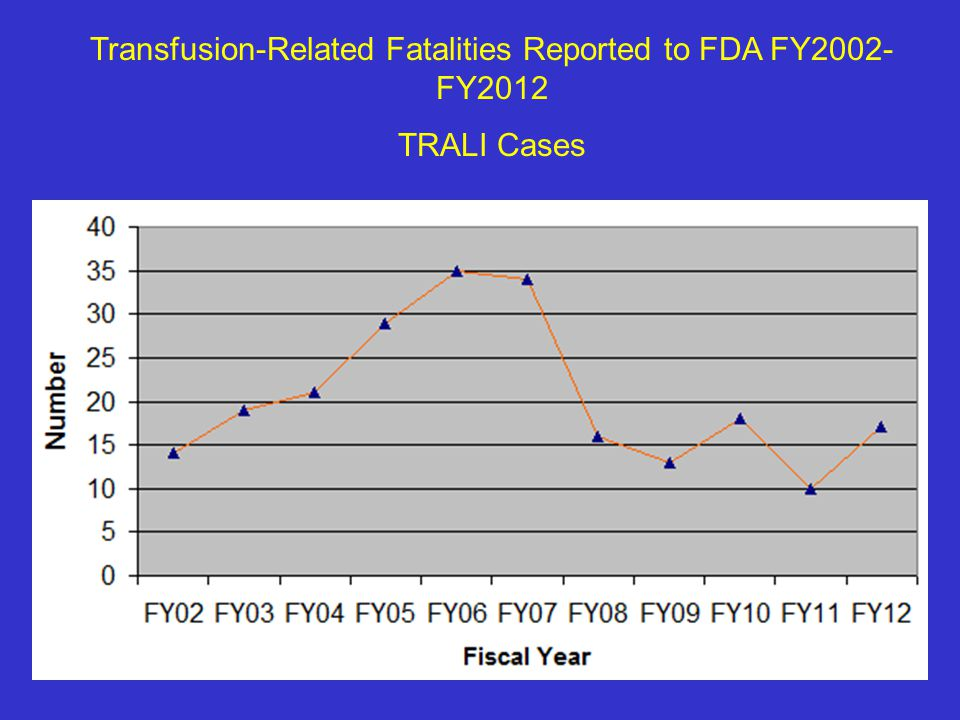 Transfusion-Related Fatalities Reported to FDA FY2002-FY2012