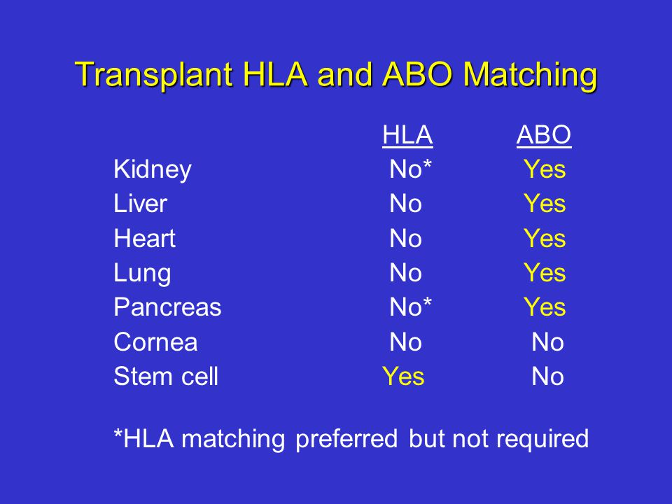 Transplant HLA and ABO Matching