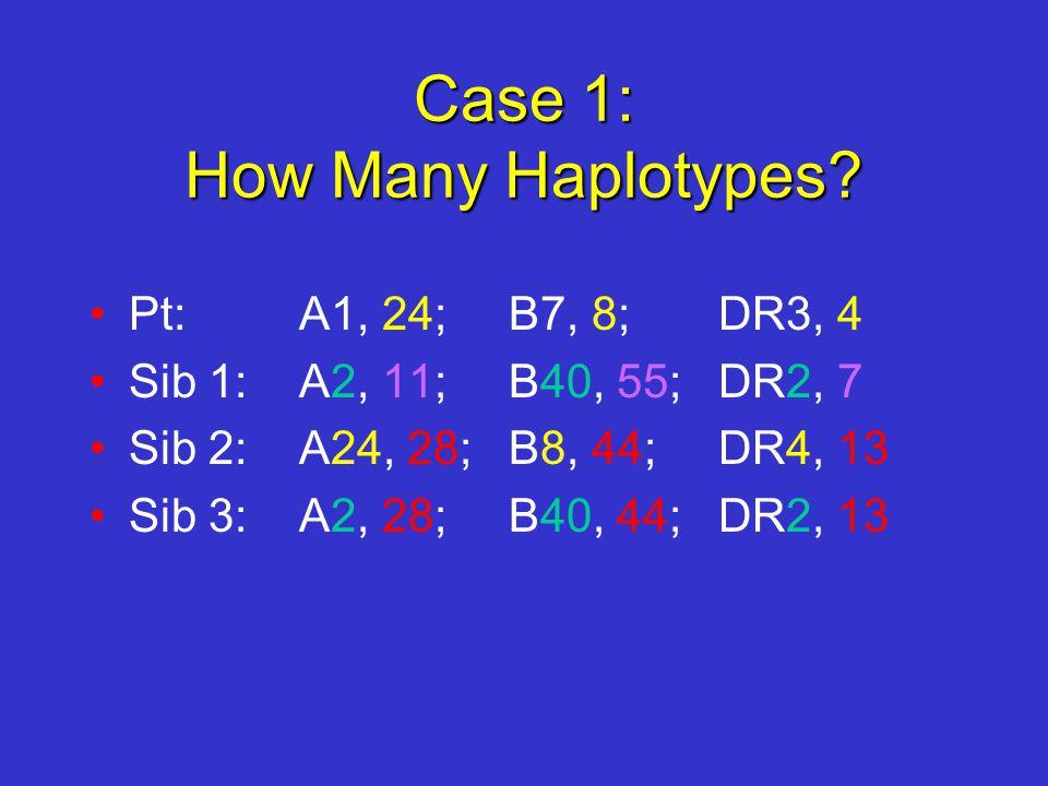 Case 1: How Many Haplotypes