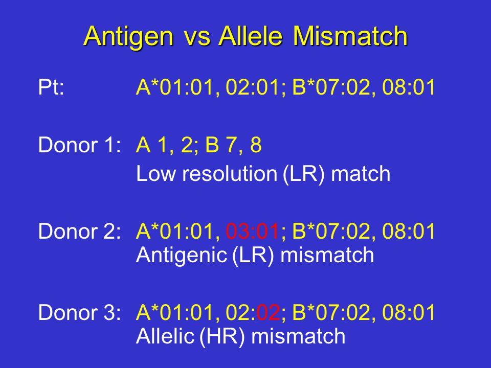 Antigen vs Allele Mismatch