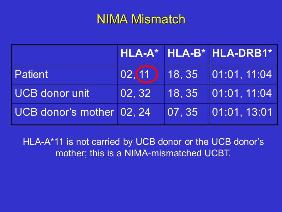 NIMA Mismatch HLA-A* HLA-B* HLA-DRB1* Patient 02, 11 18, 35