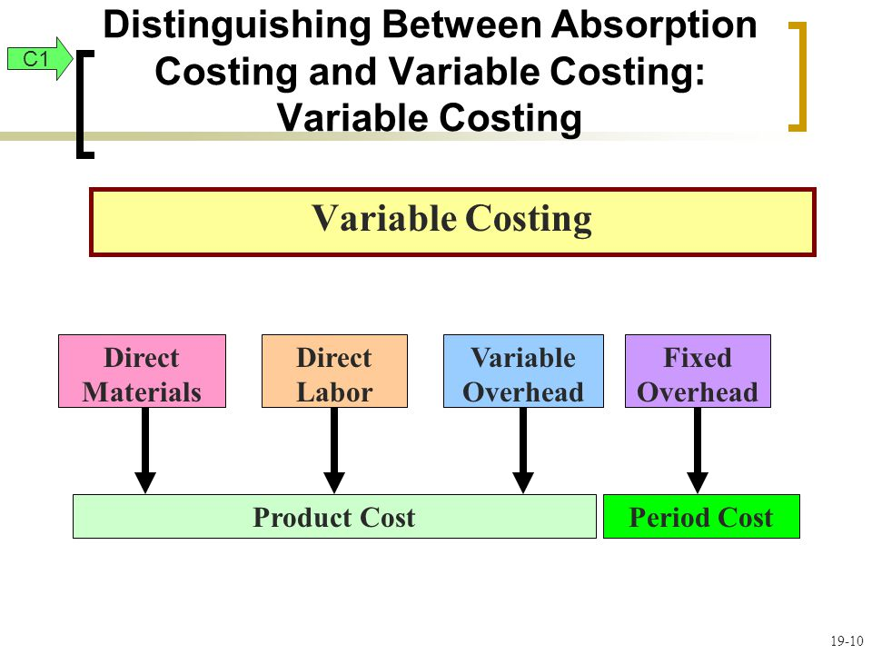 Distinguishing Between Absorption Costing and Variable Costing: Variable Costing