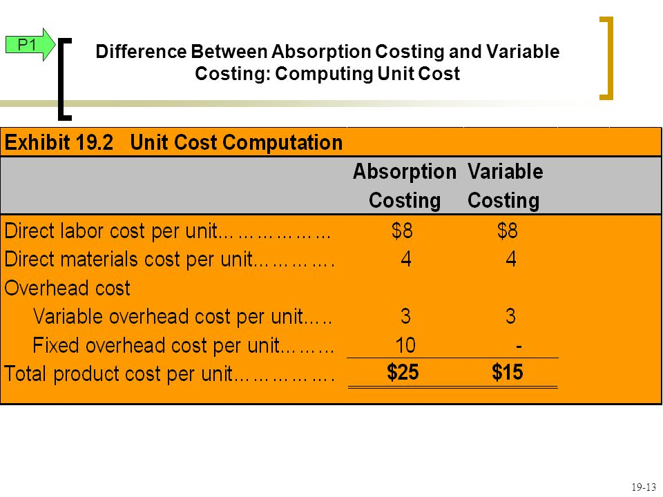 Difference Between Absorption Costing and Variable Costing: Computing Unit Cost