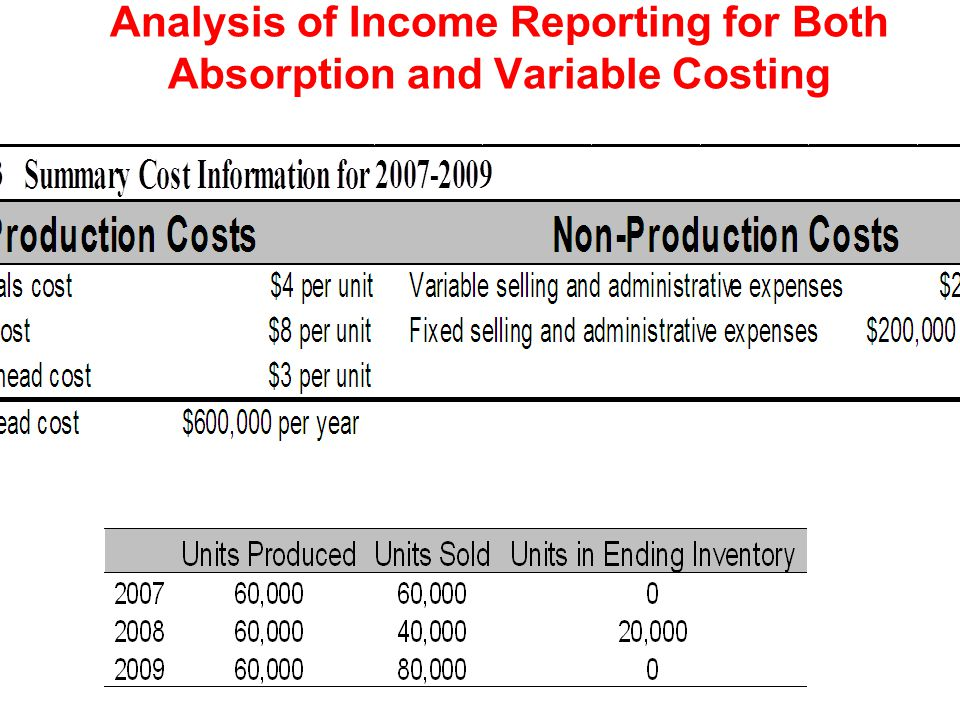 Analysis of Income Reporting for Both Absorption and Variable Costing