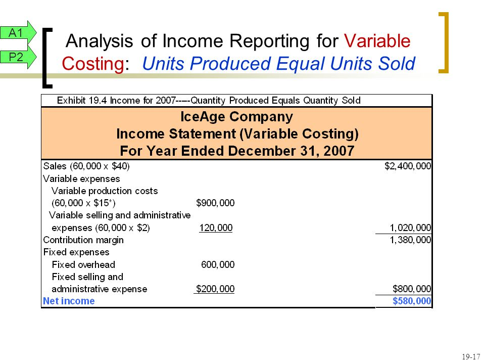 A1 Analysis of Income Reporting for Variable Costing: Units Produced Equal Units Sold. P2.