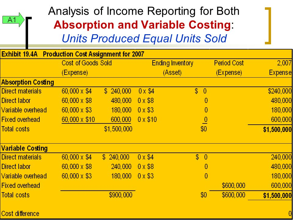A1 Analysis of Income Reporting for Both Absorption and Variable Costing: Units Produced Equal Units Sold.