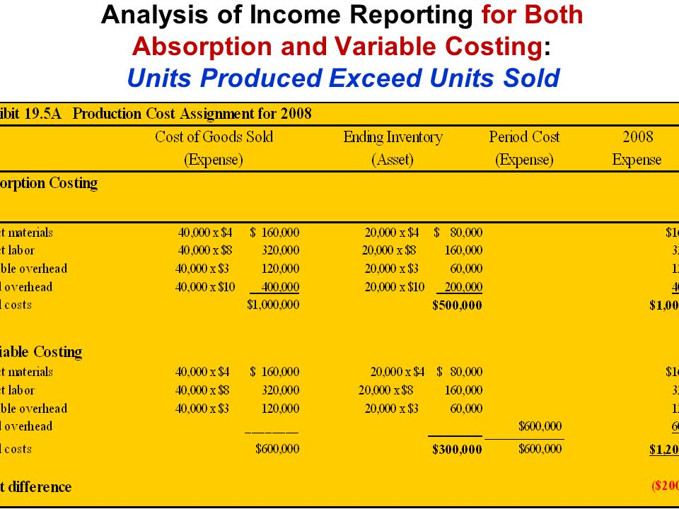 Analysis of Income Reporting for Both Absorption and Variable Costing: Units Produced Exceed Units Sold