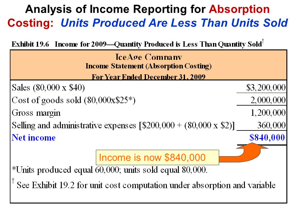 Analysis of Income Reporting for Absorption Costing: Units Produced Are Less Than Units Sold