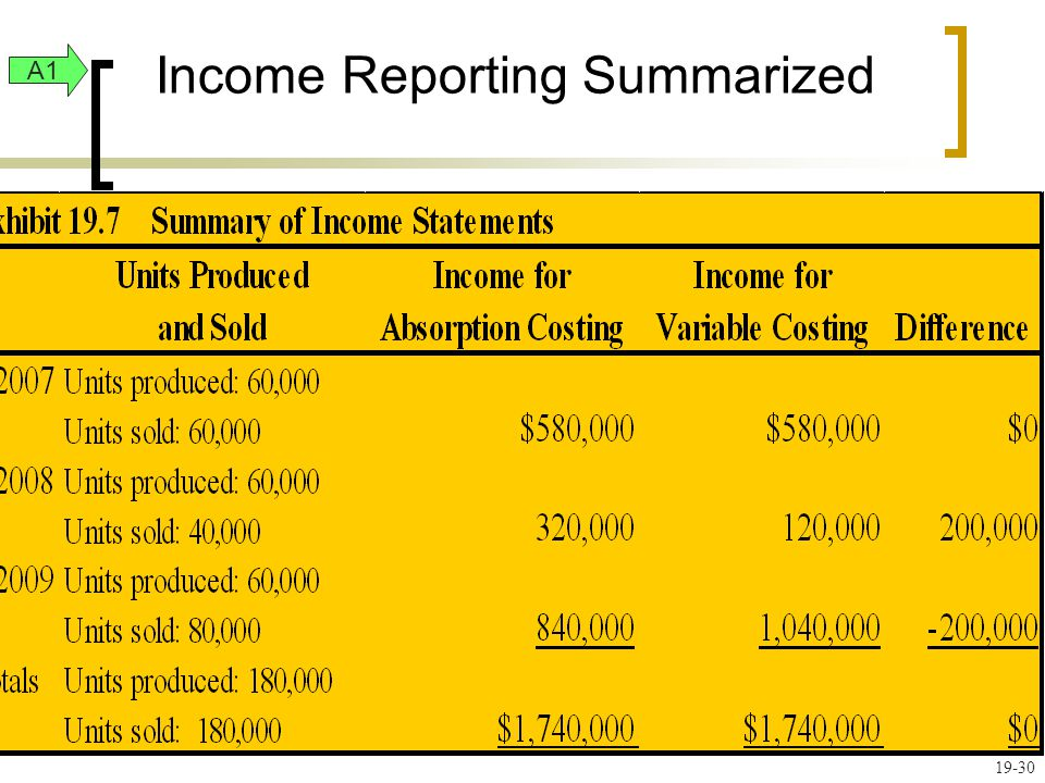 Income Reporting Summarized