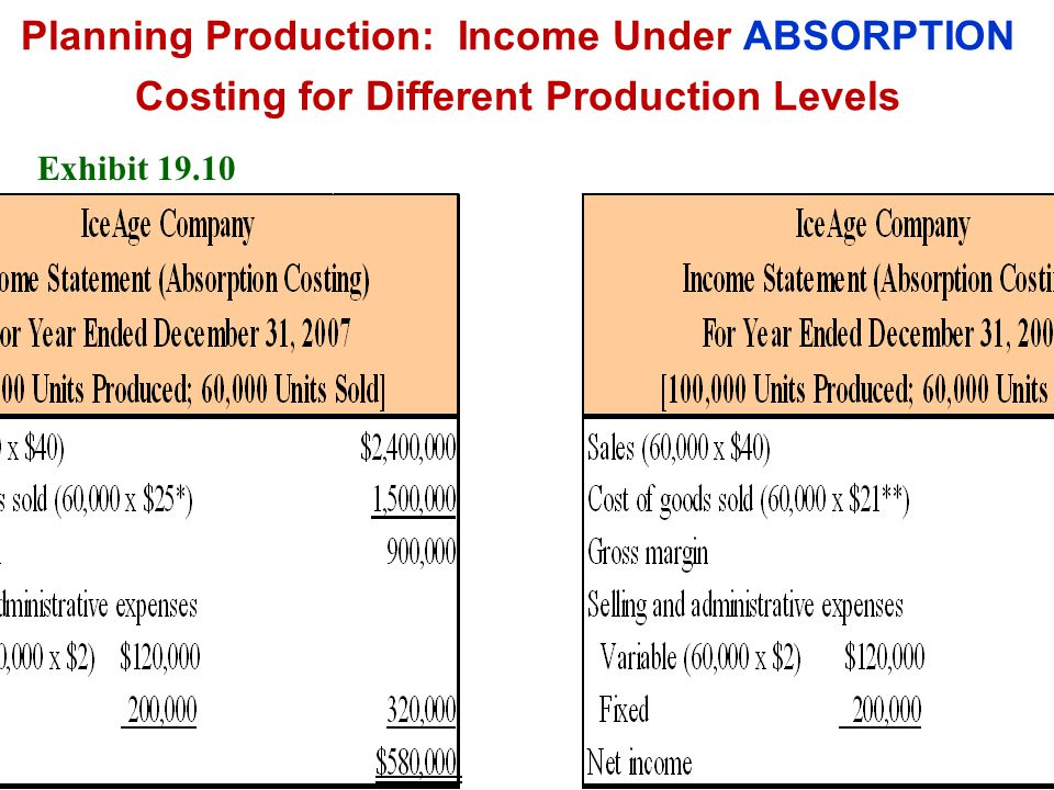 Planning Production: Income Under ABSORPTION Costing for Different Production Levels