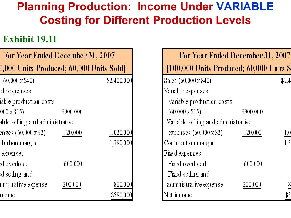 Planning Production: Income Under VARIABLE Costing for Different Production Levels
