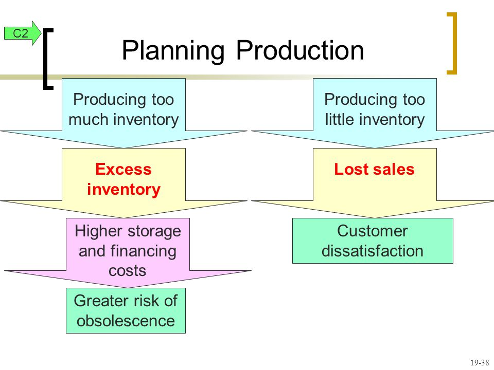 Planning Production Producing too much inventory