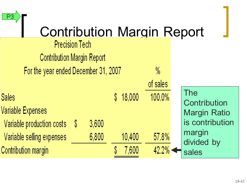 Contribution Margin Report