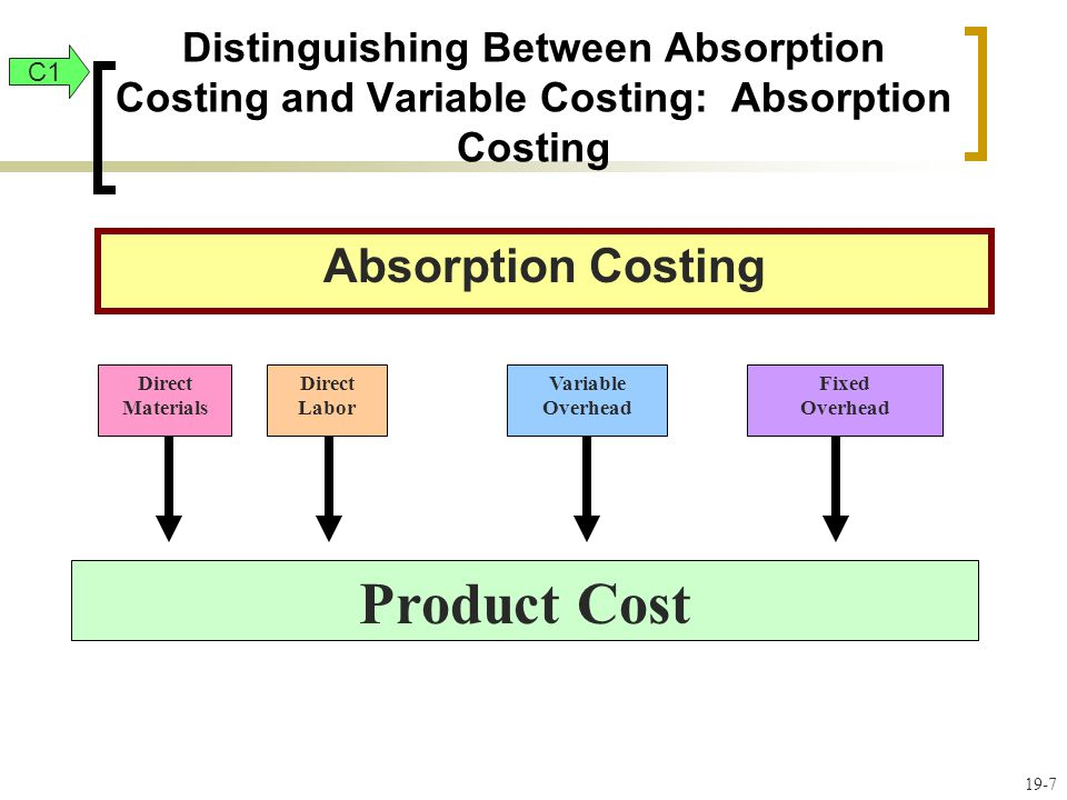 Product Cost Absorption Costing