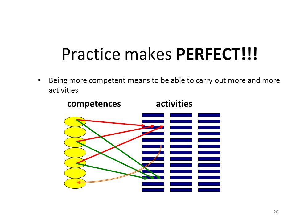 Practice makes PERFECT!!!
