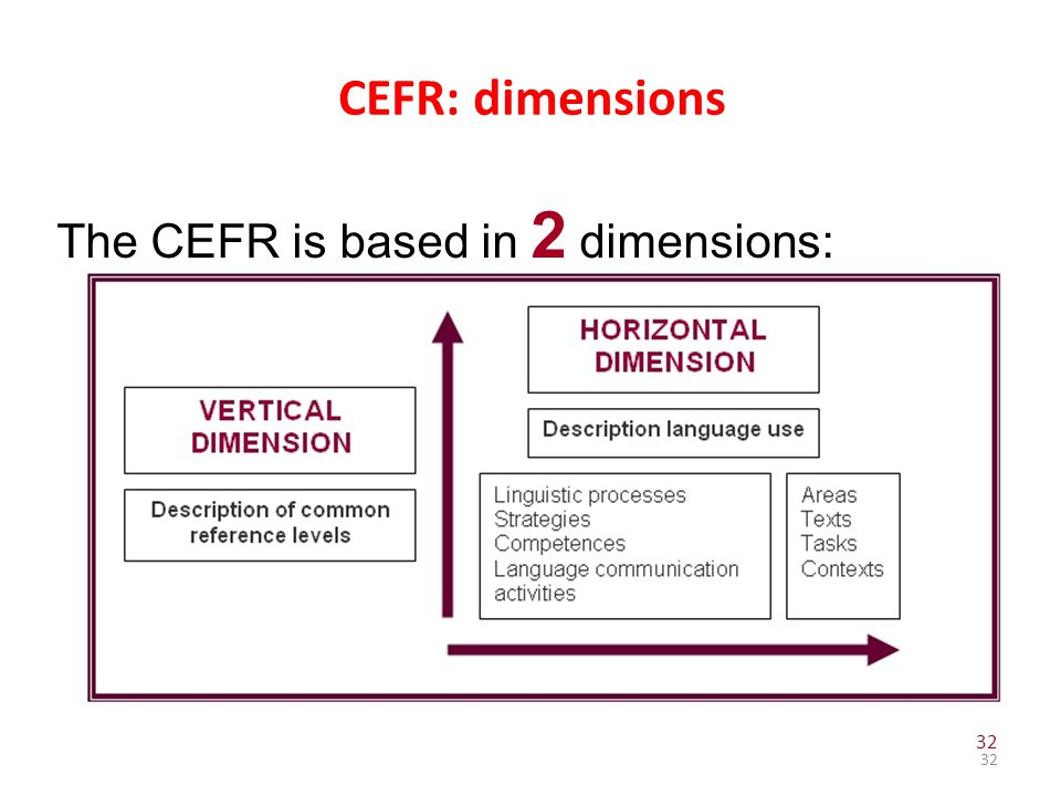 CEFR: dimensions The CEFR is based in 2 dimensions: 32