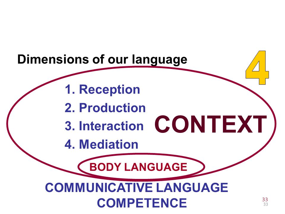 COMMUNICATIVE LANGUAGE COMPETENCE