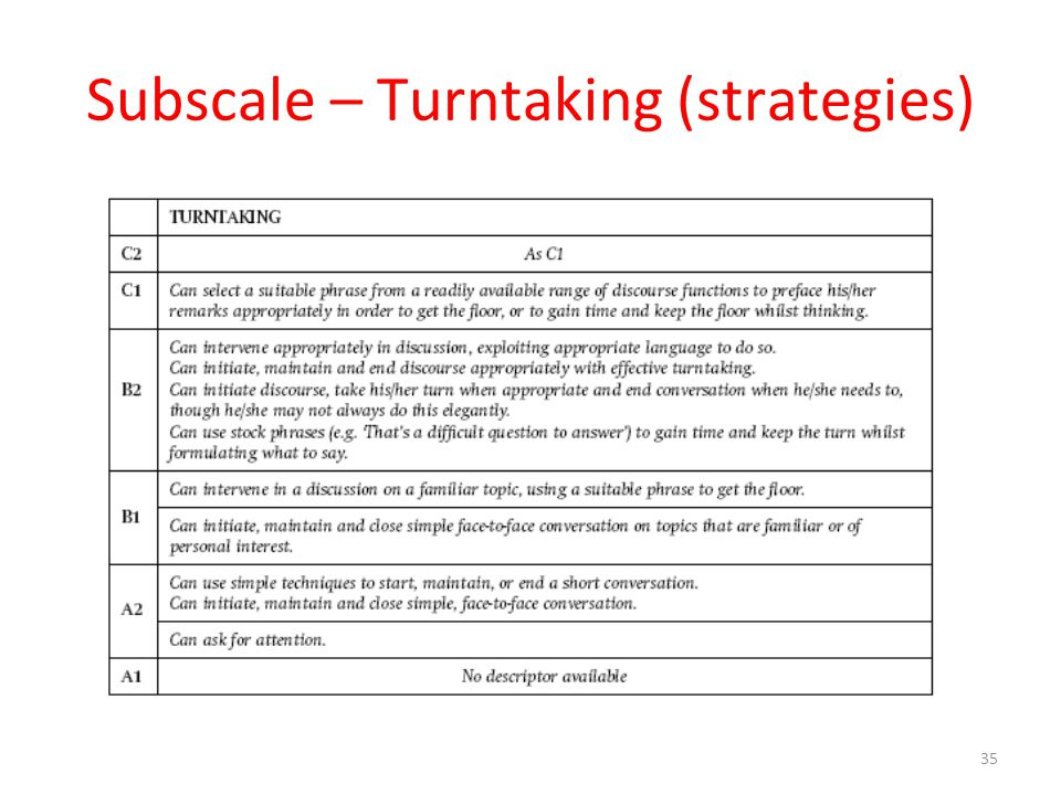 Subscale – Turntaking (strategies)