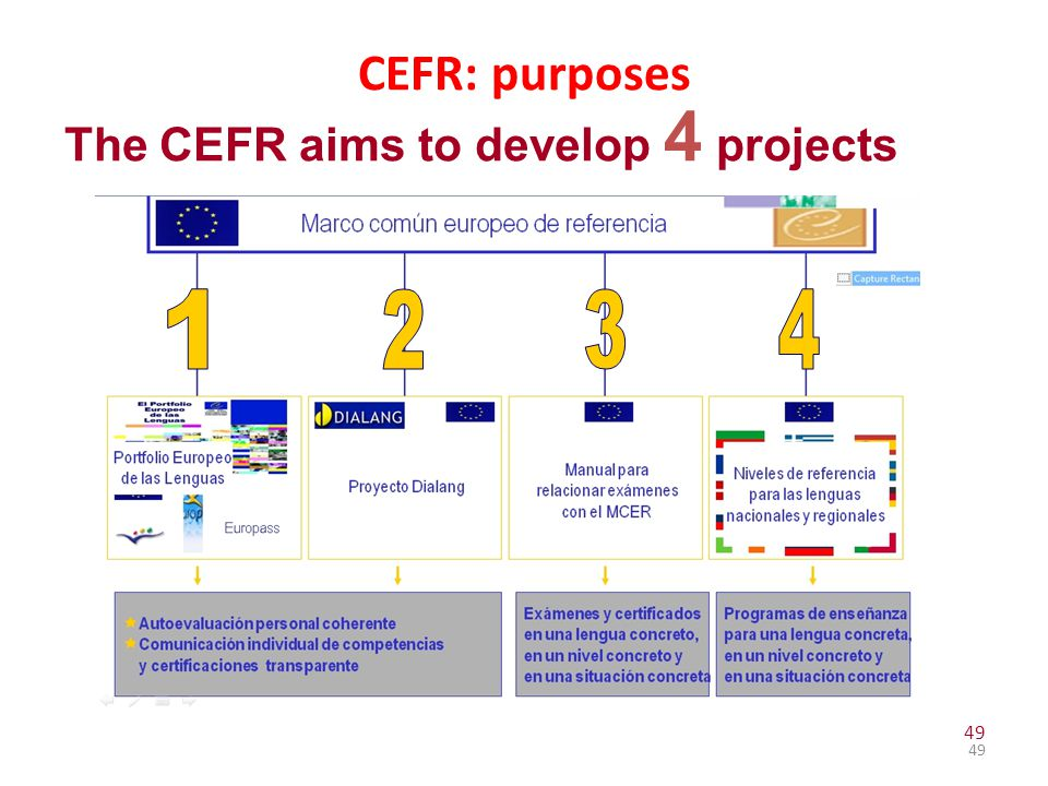 CEFR: purposes The CEFR aims to develop 4 projects 1 2 3 4 49