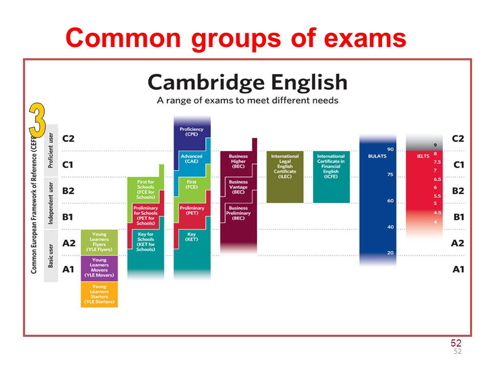 CEFR: purpose Common groups of exams 3 52