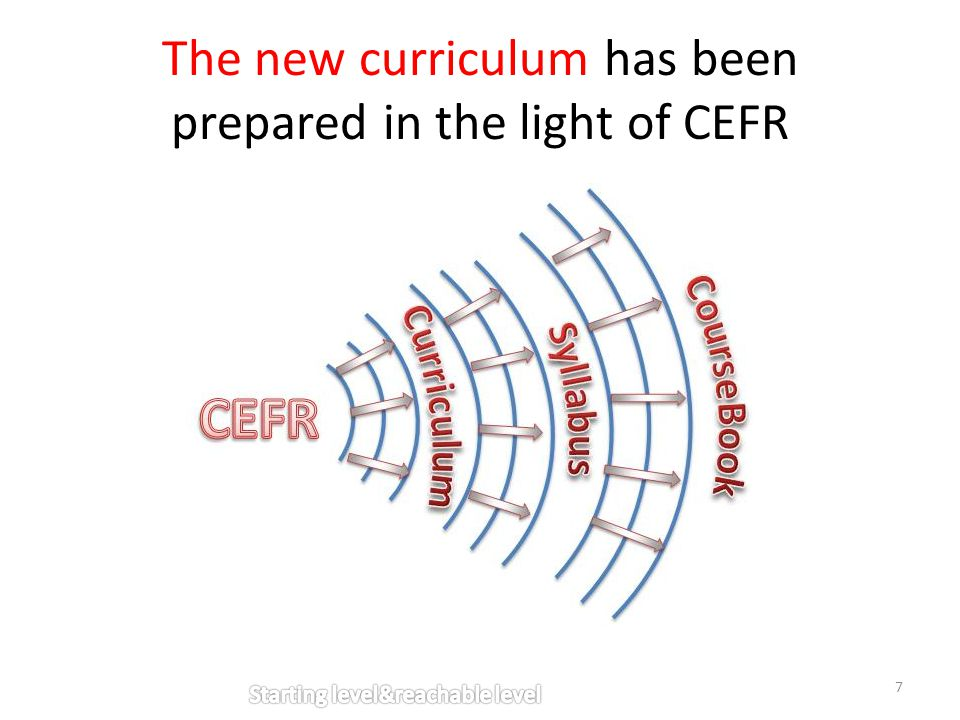 The new curriculum has been prepared in the light of CEFR