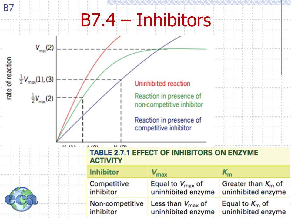 B7.4 – Inhibitors