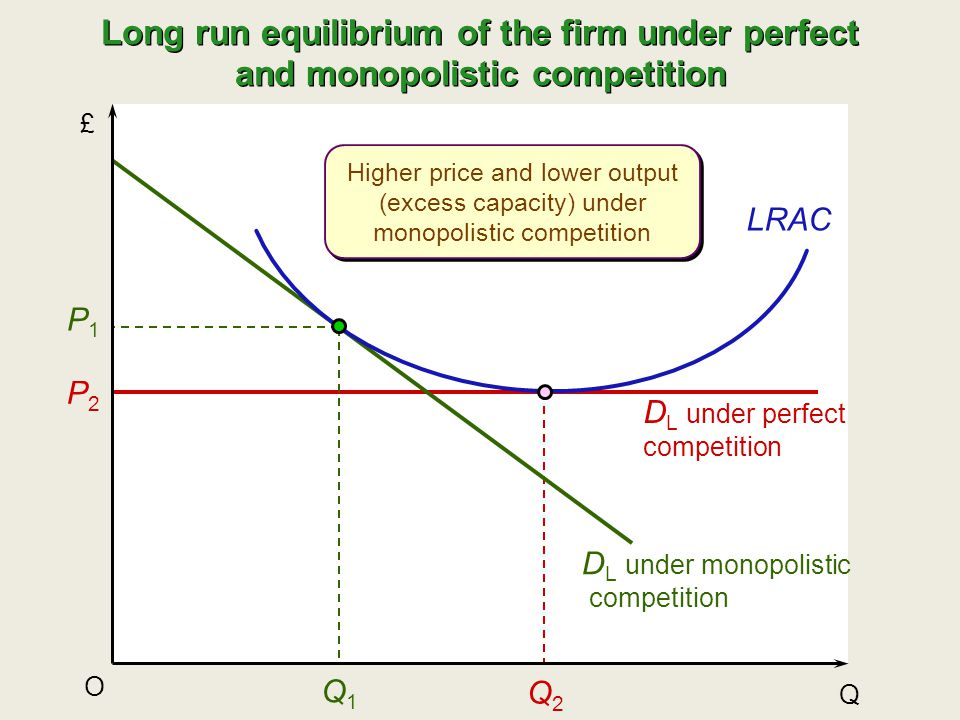 Long run equilibrium of the firm under perfect and monopolistic competition