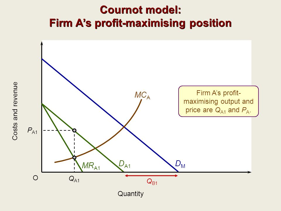 Cournot model: Firm A's profit-maximising position
