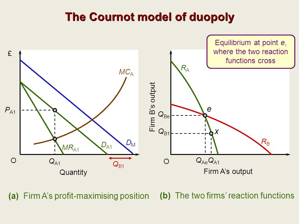 The Cournot model of duopoly