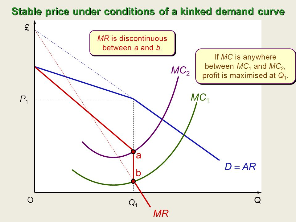 Stable price under conditions of a kinked demand curve