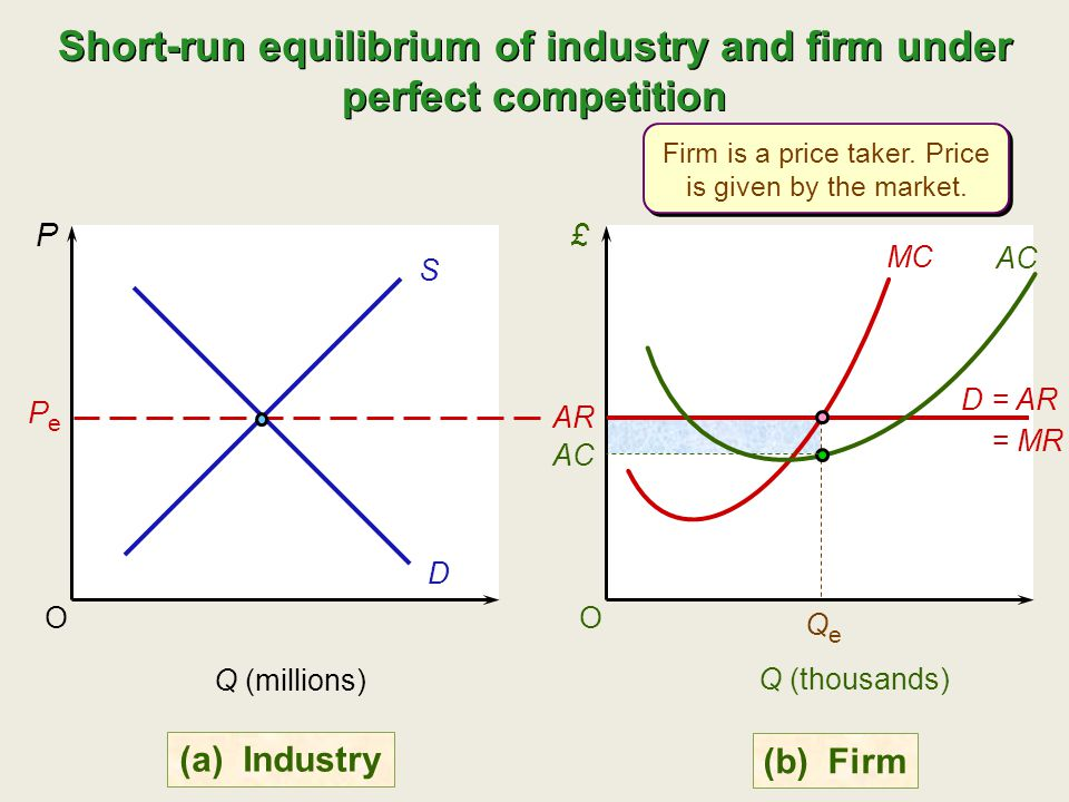 Short-run equilibrium of industry and firm under perfect competition