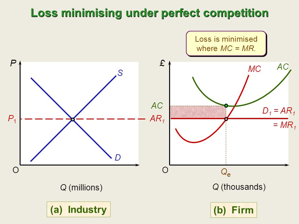 Loss minimising under perfect competition