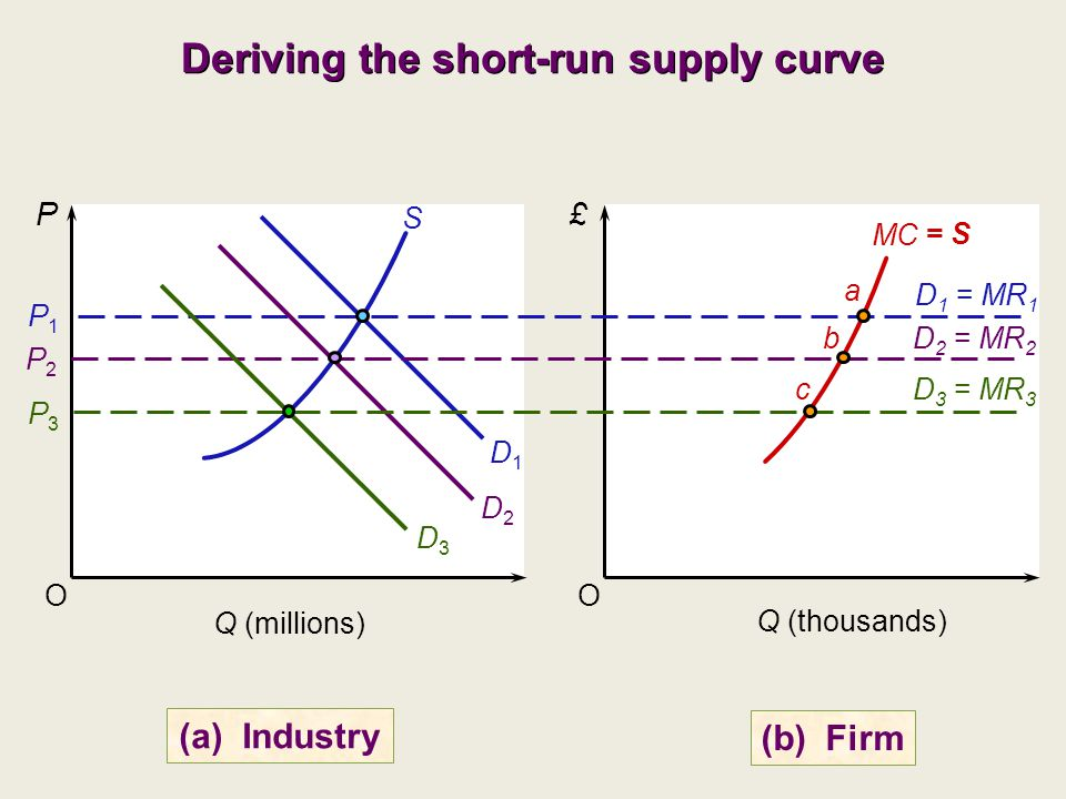 Deriving the short-run supply curve