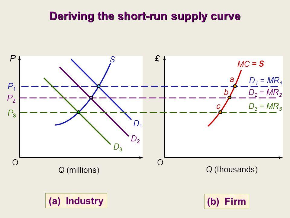 Deriving the short-run supply curve